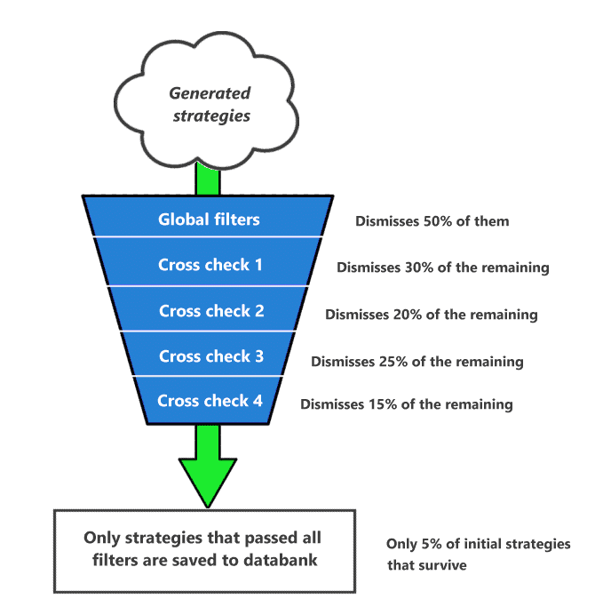 Automated robustness tests funnel in StrategyQuant X