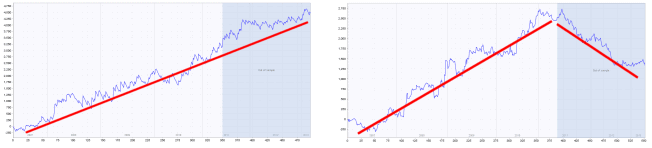 Avoiding overfitted (curve-fitted) strategies