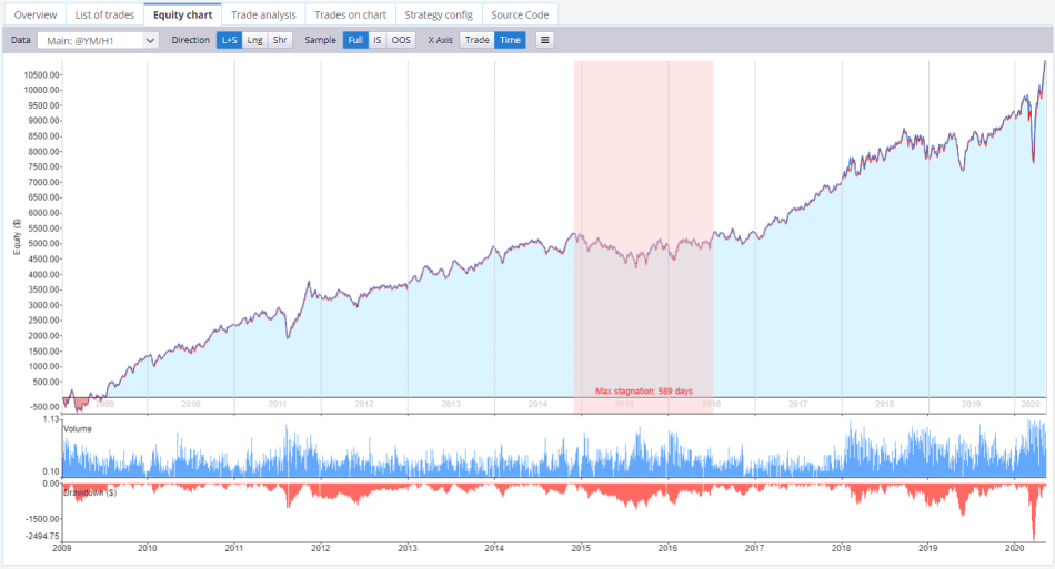SQ strategy results equity chart